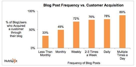 Rookie-SEO-blog-writer-mistake-posting-frequently