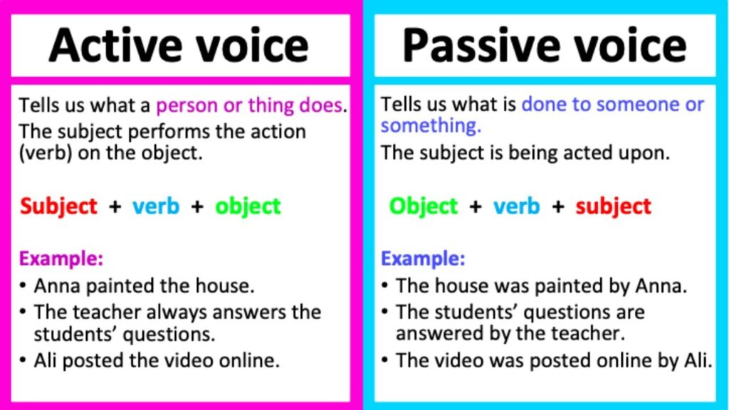 Why Professional Blog Writing Companies Use Active Voice in Writing